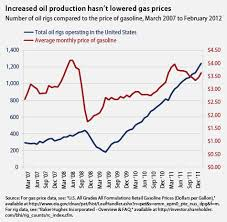 2012 Gas Prices Chart Neon Derby Cars Mitt Romney Is Telling The Truth About Gas