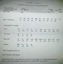 Math Formulas On The Asvab Test Csdmultimediaservice Com