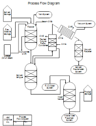 process flow diagrams pfds and process and instrument drawings process flow diagram process flow diagram