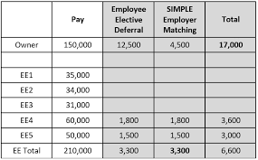 2011 Simple Ira Contribution Limits Chart Simple Retirement Plan Pinnacle Plan Design