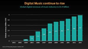 the future of music industry essay