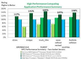 Amd And Intel Comparison Chart Peoples Bank Al