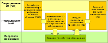 jpg Рис 2 Процесс подготовки топографической и кадастровой основы ГИС