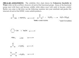 Soluble Or Insoluble In Water Chart Solved The Solubility Flow Chart Shown For Unknowns Insol
