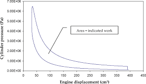 Engine Displacement Chart Engine Displacement Diagram Wiring Diagrams