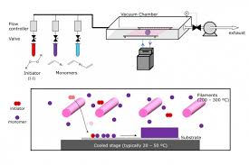 Explained Chemical Vapor Deposition Mit News