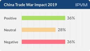 China Us Trade War Impact Splits Industry