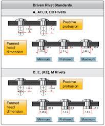 Aircraft Rivet Chart Solid Shank Rivet Aircraft Structural Fasteners Aircraft