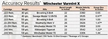 American Hunter Hardware Winchester Varmint X