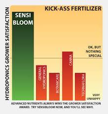 Advanced Nutrients Sensi Bloom Feeding Chart Ph Perfect Sensi Bloom A B 2 Part Bloom Base Nutrients