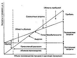 Себестоимость продукции предприятия ЖБИ Анализ себестоимости продукции