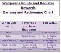 Walgreens Org Chart Walgreens Reward System Reward System Coupons Boarding Pass