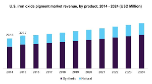 Cathay Industries Colour Chart Iron Oxide Pigment Market Analysis Industry Report 2024