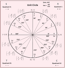 Unit Circle Chart Filled In Filled In Unit Circle Unit Circle 2019 09 18