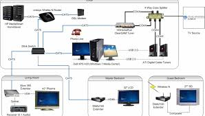 home network wiring diagrams wordoflife me Cat5 Network Wiring Diagrams amazing home network switch diagram contemporary inside wiring diagrams cat 5 network wiring diagram