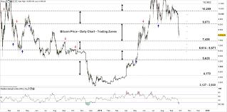 Btc Vs Usd Chart Bitcoin Btc Price Btc Usd May Correct Higher After