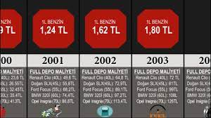 Karşılaştırma: Yıllara Göre Benzin Fiyatları (2000 - 2020) - YouTube