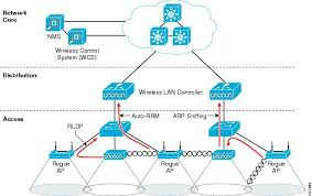 wireless and network security integration solution design guide air rf detection