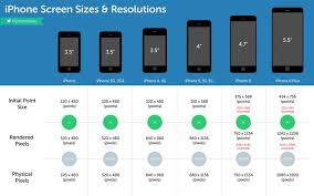 Pixel Phone Size Chart Iphone Screen Sizes Resolutions Infographic Iphone