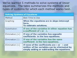 solving systems of equations quizlet tessshlo