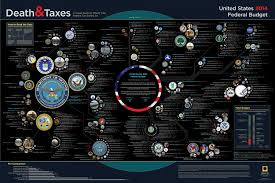 Death And Taxes 2014 Us Federal Budget Visual Ly
