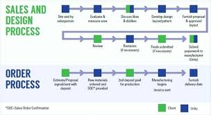 Material Management Process Flow Chart In Sap Production