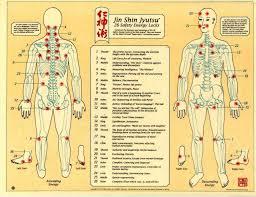 Jin Shin Do Points Chart 39 Comprehensive Acupuncture Chart Pdf