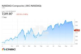 Nasdaq Index Chart Live Nasdaq Falls To Correction Levels Led By Amazon Netflix