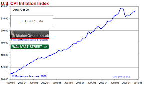 Inflation Chart Last 10 Years The Inflation Mega Trend And The Illusion Of Price Deflation