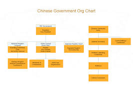 Chinese General Chart Chinese Government Org Chart About China Diagram