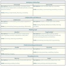 Resume Words To Use This Is Strong Resume Words Use The Right Keywords To Describe 44