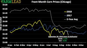 47 Exhaustive December 2019 Corn Chart