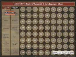 Axis Allies Anniversary Edition Production Chart