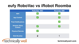 Eufy Comparison Chart Eufy Robovac 30c Review Technically Well