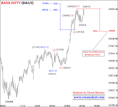Fresh Bank Nifty Outlook And Trading Strategy For 22 April