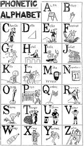 Useful for spelling words and names over the phone. Phonetic Alphabet