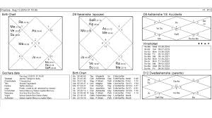 D12 Chart Whereabouts Of Missing Person Through Prashna Jyotish