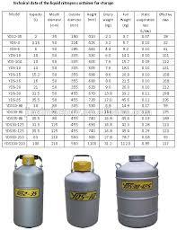 Chart Liquid Nitrogen Dewars Golden Phoenix Chart Technology Liquid Nitrogen Dewar Can Tank Container Buy Liquid Nitrogen Container Golden Phoenix Container Tank Chart