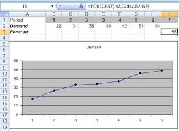 forecast model in excel excels forecast function
