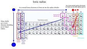 ionic size ionic radius neet lab