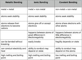 Genuine Ionic Bond Difference Between Covalent Bond Ionic