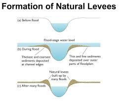 River Processes Deposition