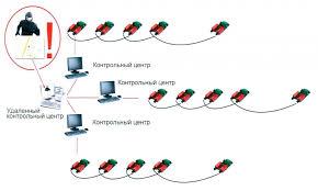 Защита кабельных линий объектов критической инфраструктуры с  К плате может быть подключена звуковая сигнализация и фотокамера Звуковой сигнал и сделанный снимок злоумышленника передаются через сенсорный кабель dct на