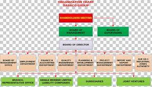 Organizational Chart Dabaco Group Joint Stock Company Joint