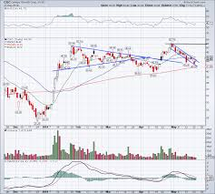 Can Canopy Growth Cgc Stock Continue To Rally Money