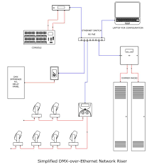 dmx to ethernet wiring diagram question about wiring diagram • dmx over cat5 pt 2 churchtecharts belden 9727 wiring diagram dmx 3 pin dmx a wire