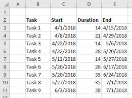 Microsoft Excel Gantt Chart Gantt Charts In Microsoft Excel Peltier Tech Blog