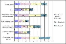 Дипломная работа Разработка мероприятий по повышению  Дипломная работа Разработка мероприятий по повышению конкурентоспособности ООО Рекламное агентство ru