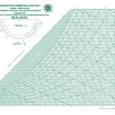 Carrier Psychrometric Chart English Units Psychrometric Chart Carrier Pdf 34wm2e9mr8l7