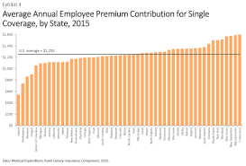 The Slowdown In Employer Insurance Cost Growth Why Many Workers
